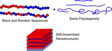 Synthesis and Characterization of Smart Block Copolymers